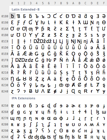A tiny part of the Unicode table  sc 1 st  Kunststube : utf 8 character set table - pezcame.com